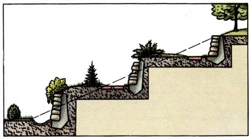 Террасирование. В холмистой